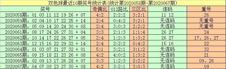 [公益彩票]暗皇双色球第20068期:红球重号参考27