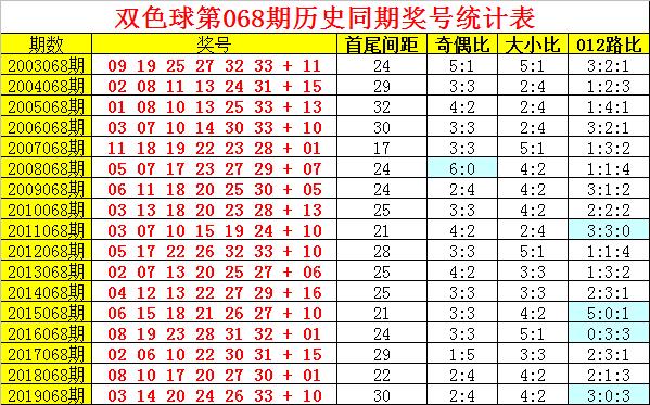 [公益彩票]阿旺双色球第20068期:龙头凤尾06-33