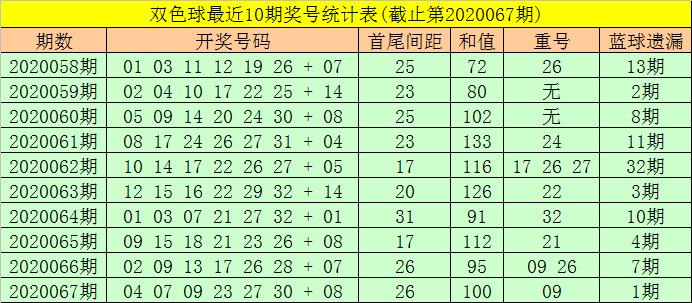 [公益彩票]东风破双色球第20068期:红球首尾间距21