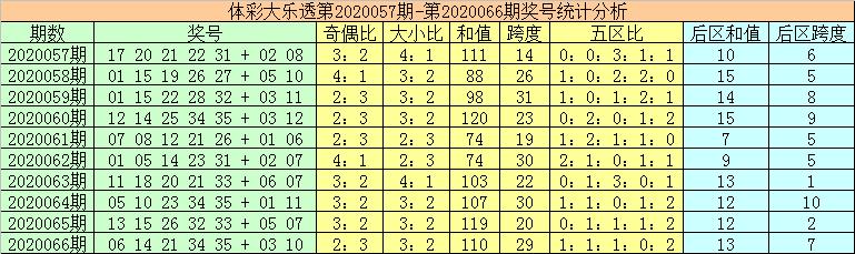 [公益彩票]秦姐大乐透第20067期:前区和值上升