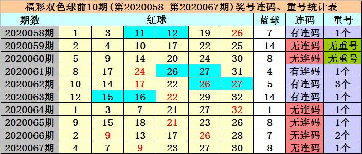 [公益彩票]冰丫头双色球第20068期:红3胆04 16 18