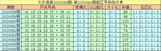 [公益彩票]马追日大乐透第20067期:前区奇数走热