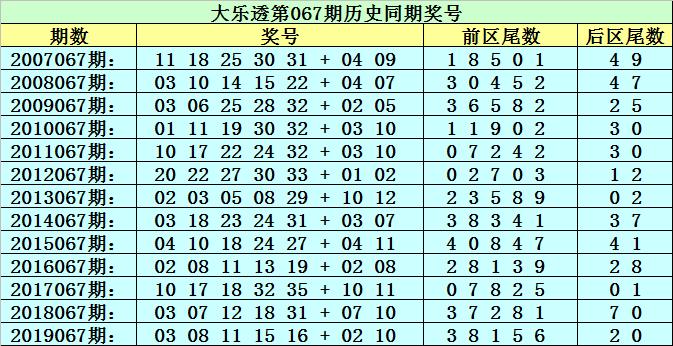 [公益彩票]李太阳大乐透第20067期:首位关注尾数4