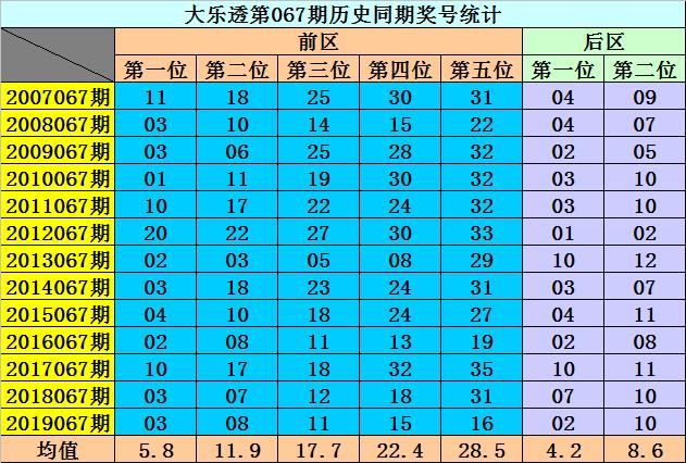 [公益彩票]李阳大乐透第20067期:前区同尾号05 35