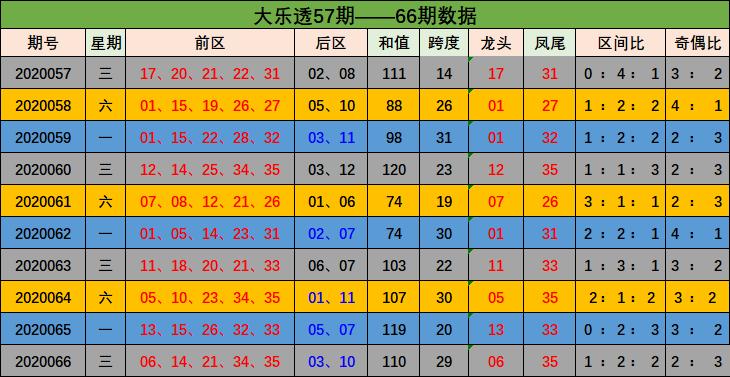 [公益彩票]吕昌大乐透第20067期:前一区走冷