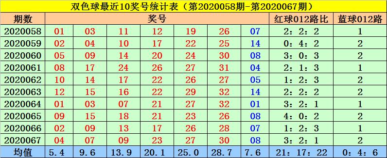 [公益彩票]菲姐双色球第20068期:精选一码蓝球06