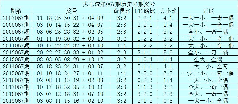 [公益彩票]范秋雨大乐透第20067期:前区奇偶比2-3