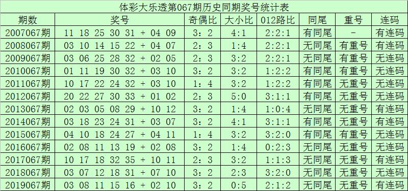 [公益彩票]青峰大乐透第20067期:排除前区重号