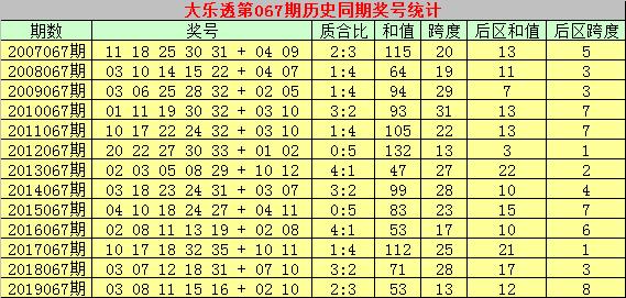 [公益彩票]乾兵大乐透第20067期:后区和值参考9