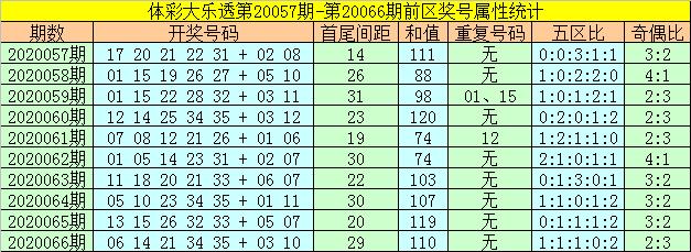 [公益彩票]何飞大乐透第20067期:后区防出全小组合