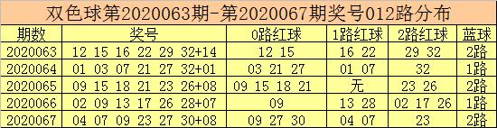 [公益彩票]彩客双色球第20068期:0路红球热出