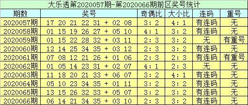 [公益彩票]李员外大乐透第20067期:前区双胆27 31