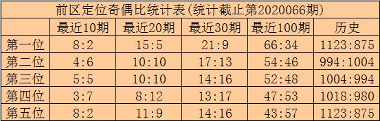 [公益彩票]林啸大乐透第20067期:后区首位参考02