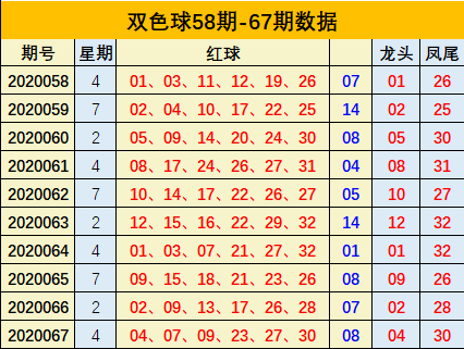 [公益彩票]李向前双色球第20068期:温码红球参考08