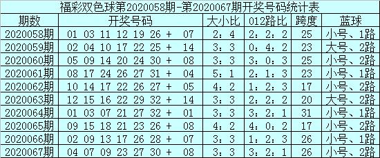 [公益彩票]安仔双色球第20068期:蓝球排除0路号