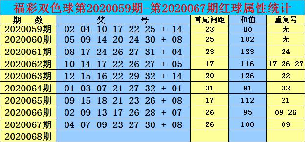 [公益彩票]双贵双色球第20068期:注意红球大号回补