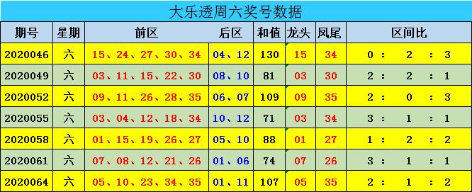 [公益彩票]迈久忠大乐透第20067期:后区双胆07 12