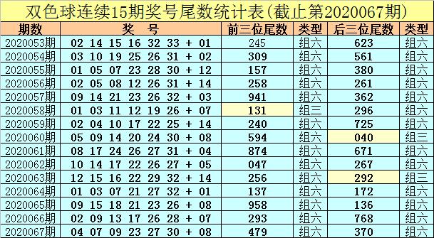 [公益彩票]秦风双色球第20068期:前三位小尾热出