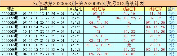 [公益彩票]老李双色球第20068期:红球双胆09 13