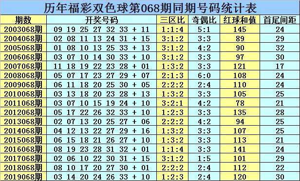 [公益彩票]乾兵双色球第20068期:龙头04 凤尾31