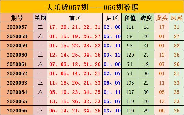 [公益彩票]黄珊大乐透第20067期:前区杀码02 10
