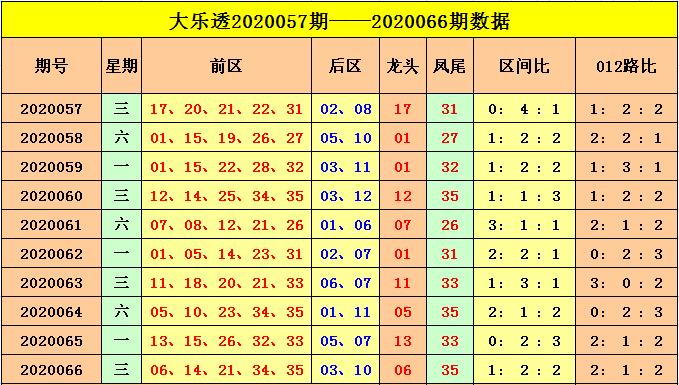[公益彩票]云飞大乐透第20067期:1路码凤尾热出