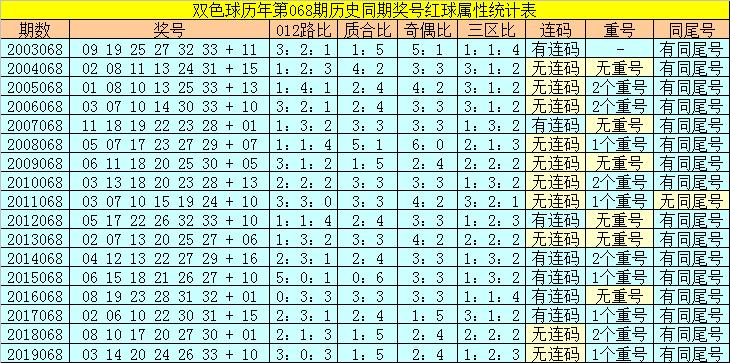 [公益彩票]陆白秋双色球第20068期:红球杀号10 12