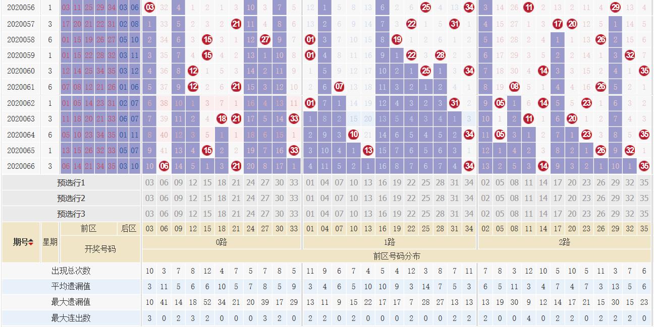 [公益彩票]道哥大乐透第20067期:后区推荐01 09
