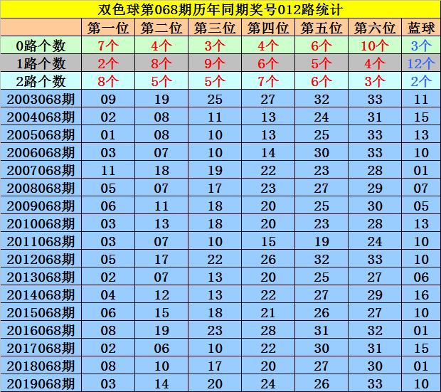 [公益彩票]马追日双色球第20068期:红球杀码02 04