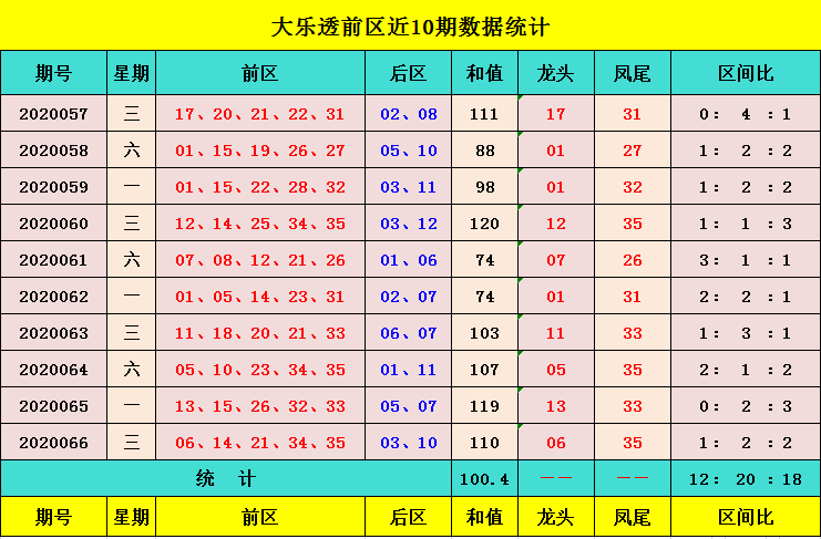 [公益彩票]元宝大乐透第20067期:红球和值100左右