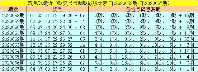 [公益彩票]聂云飞双色球第20068期:温码蓝球回补