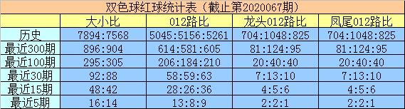 [公益彩票]明皇双色球第20068期:关注大小比3-3