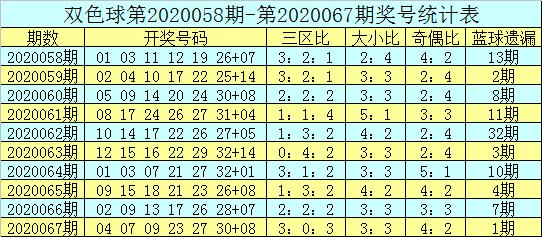 [公益彩票]吕洞阳双色球第20068期:看好大小比2-4