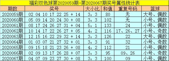 [公益彩票]范秋雨双色球第20068期:红球杀号07 11