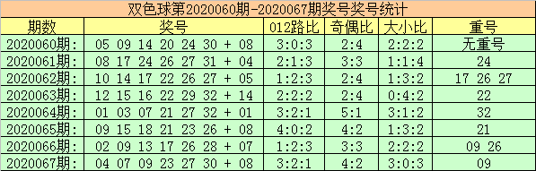 [公益彩票]玫瑰双色球第20068期:蓝球杀号03 08 10