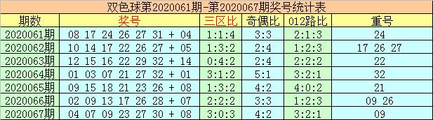 [公益彩票]李太阳双色球第20068期:预计龙头下降