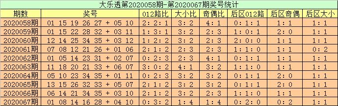 [公益彩票]高月大乐透第20068期:凤尾参考35