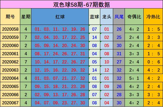 [公益彩票]郑十亿双色球第20068期:龙头主看04