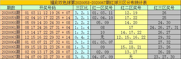 [公益彩票]耀阳双色球第20068期:红一区参考01 04