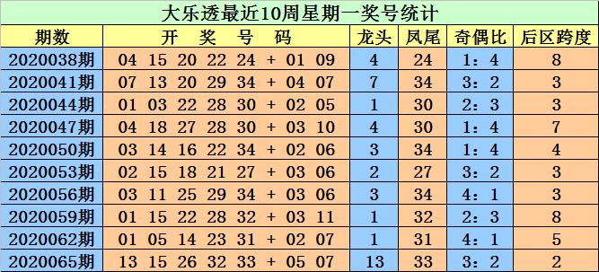 [公益彩票]江明大乐透第20068期:防后区跨度走小