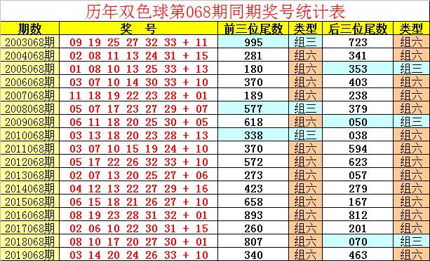 [公益彩票]祥子双色球第20068期:红球奇偶比5-1