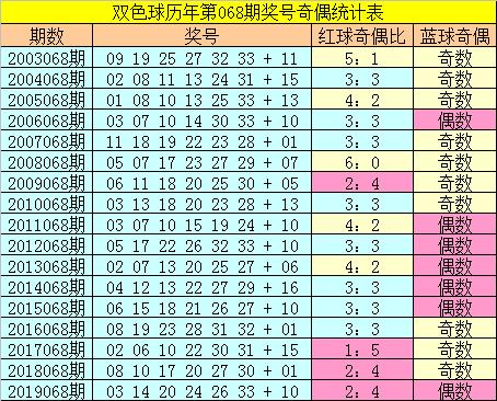 [公益彩票]张猛双色球第20068期:红球胆码04 21