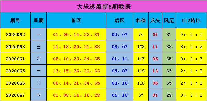 [公益彩票]蒋大中大乐透第20068期:前区1路号较热