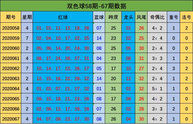 [公益彩票]唐宝双色球第20068期:红球跨度上升