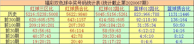 [公益彩票]唐羽双色球第20068期:防红球各区平衡