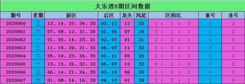 [公益彩票]高飞大乐透第20068期:前区重号走冷