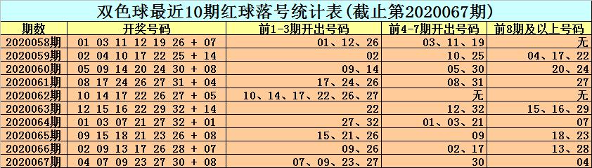 [公益彩票]小王子双色球第20068期:防温冷蓝球解冻