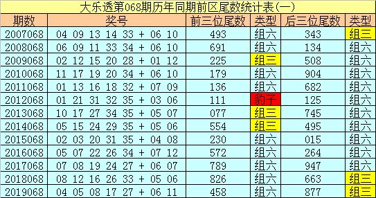 [公益彩票]船长大乐透第20068期:龙头参考04