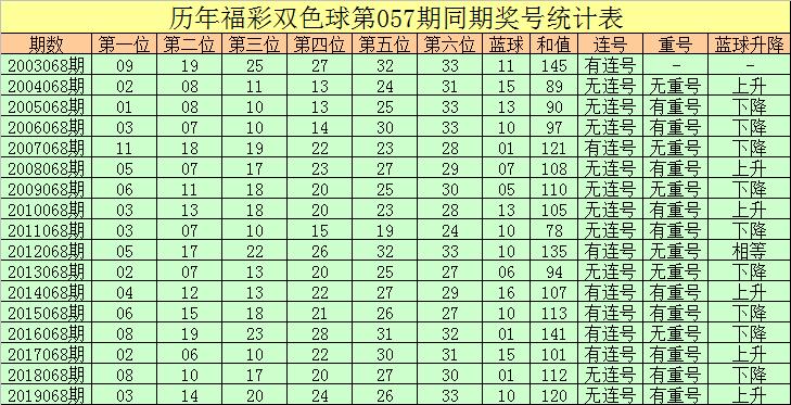 [公益彩票]彤彤双色球第20068期:放弃红球重号