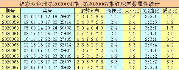 [公益彩票]唐龙双色球第20068期:红球胆码03 14